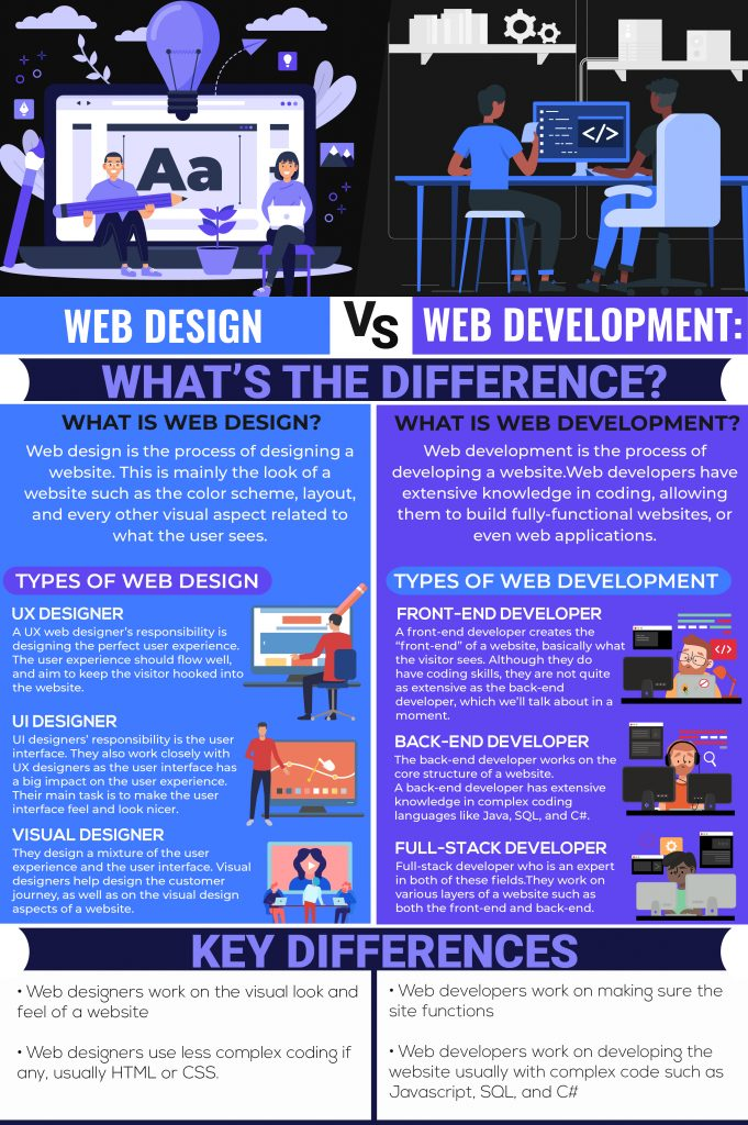 An infographic illustrating the differences between web design vs. web development